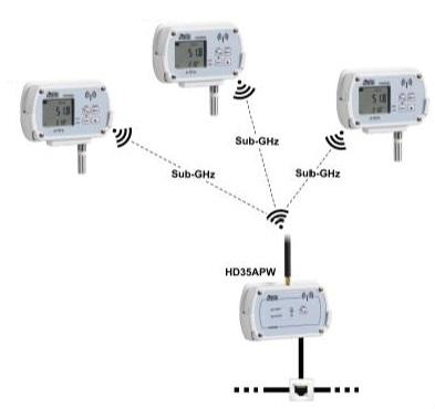 Wireless serie HD35